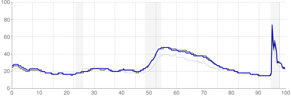 Providence, Rhode Island monthly unemployment rate chart